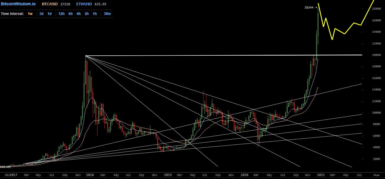 bitcoin di trading cupo